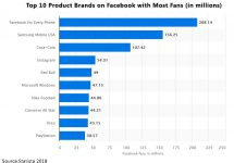 Top 10 Product Brands on Facebook with Most Fans