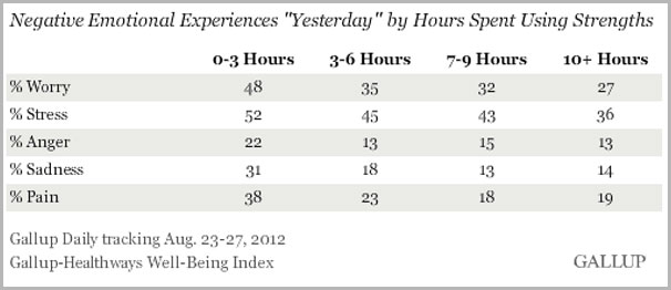 survey conducted by Gallup